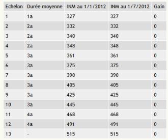 Cgt finances publiques 43 - Grille indiciaire hors classe ...